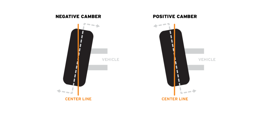 diagram showing wheel alignment and what negative and positive camber is