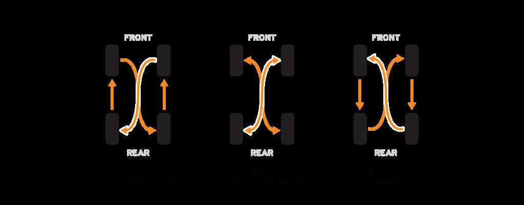 x pattern, rearward cross, and forward cross tire rotation diagram